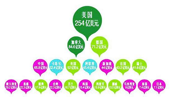 中国成全球第四大投资来源地